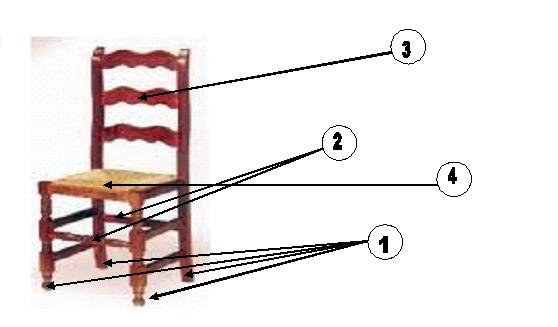 Estructura i parts d'una cadira: 1. Potes, 2. Suports o barretes, 3. Respatler, 4. Seient